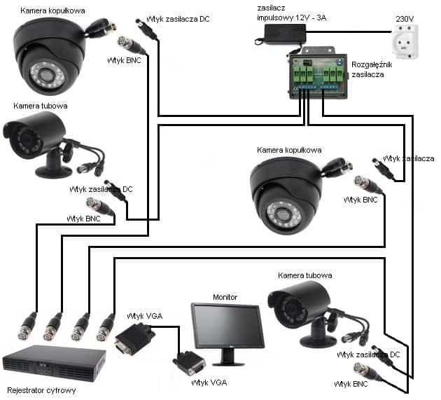 schemat monitoringu CCTV