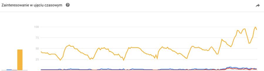 wykres odwiedzin strony